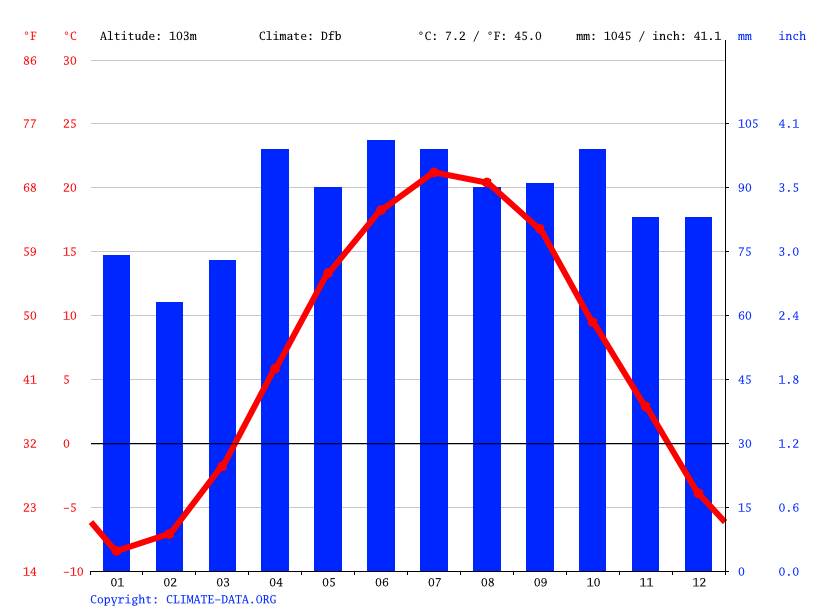Climate graph // Weather by Month, Actons Corners