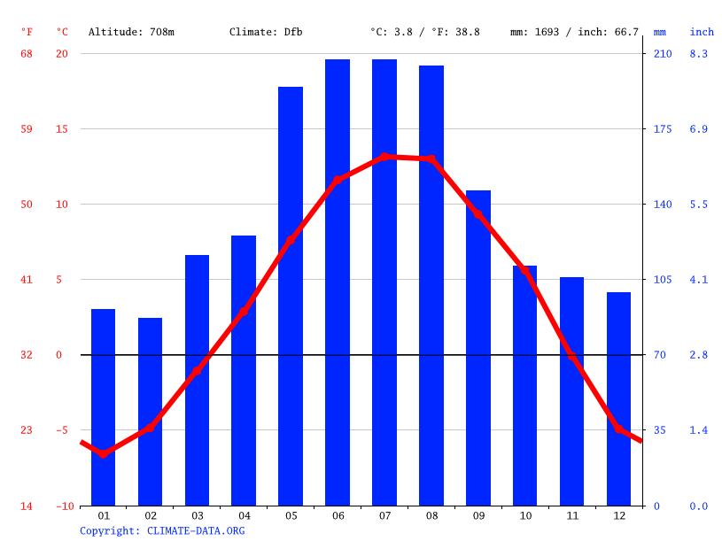 Klima Garmisch Partenkirchen Wetter Klimatabelle Klimadiagramm Fur Garmisch Partenkirchen