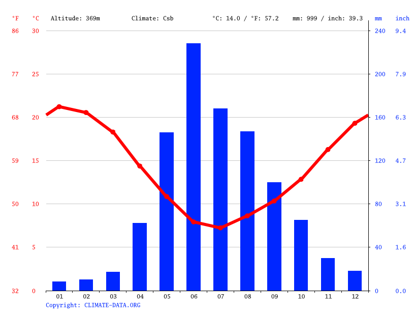 Climate graph // Weather by Month, Huemul