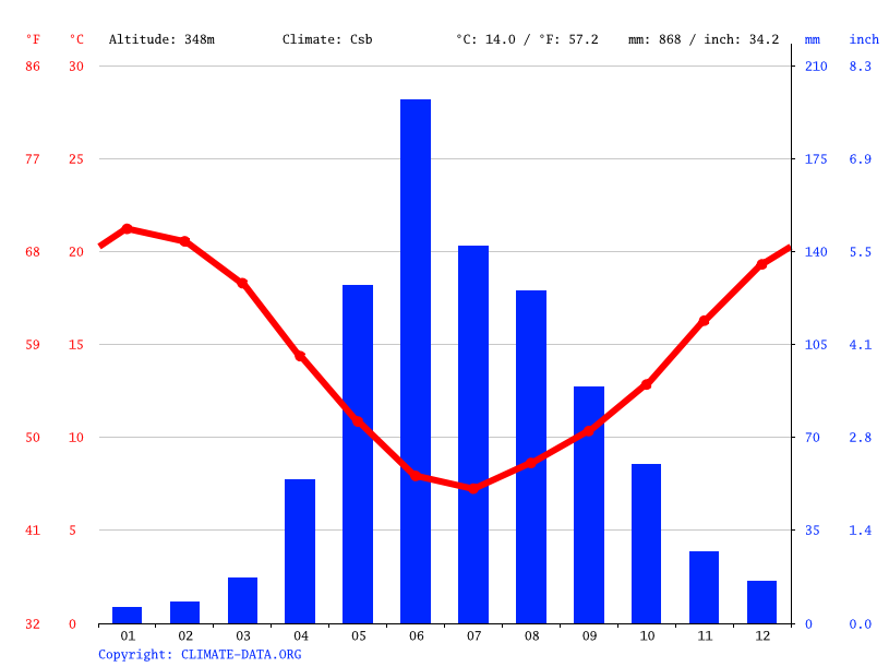 Climate graph // Weather by Month, La Estrella