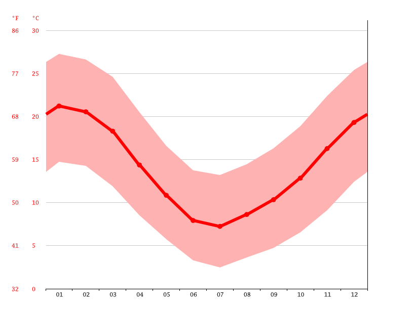 average temperature, La Estrella
