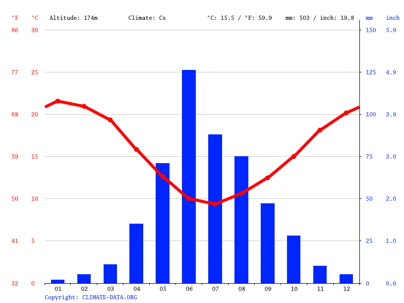Climate graph // Weather by Month, Santa Emilia