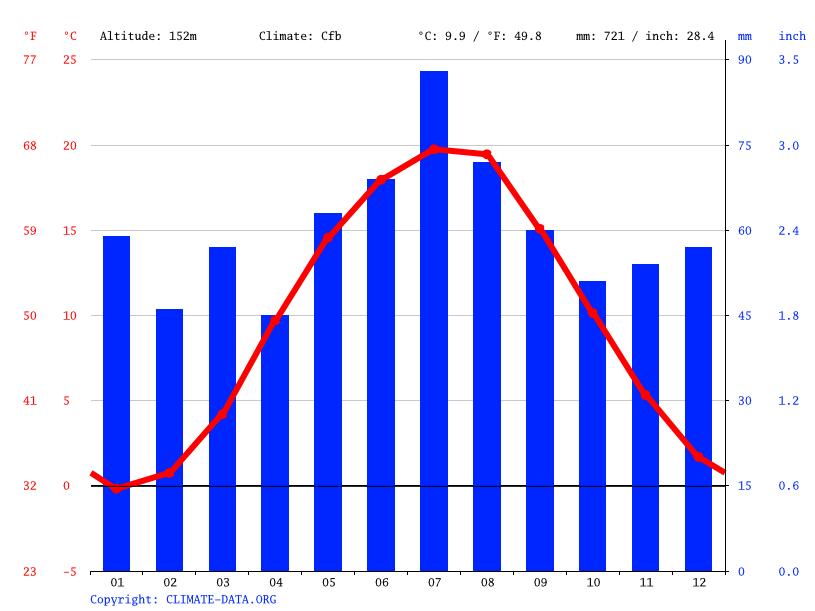 Climate graph, Sieniawa Żarska