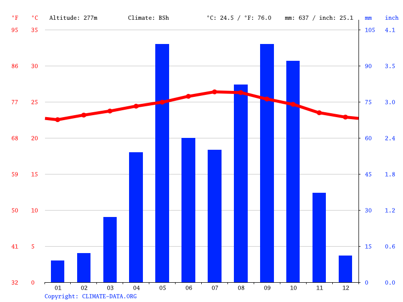 Climate graph // Weather by Month, Bánica