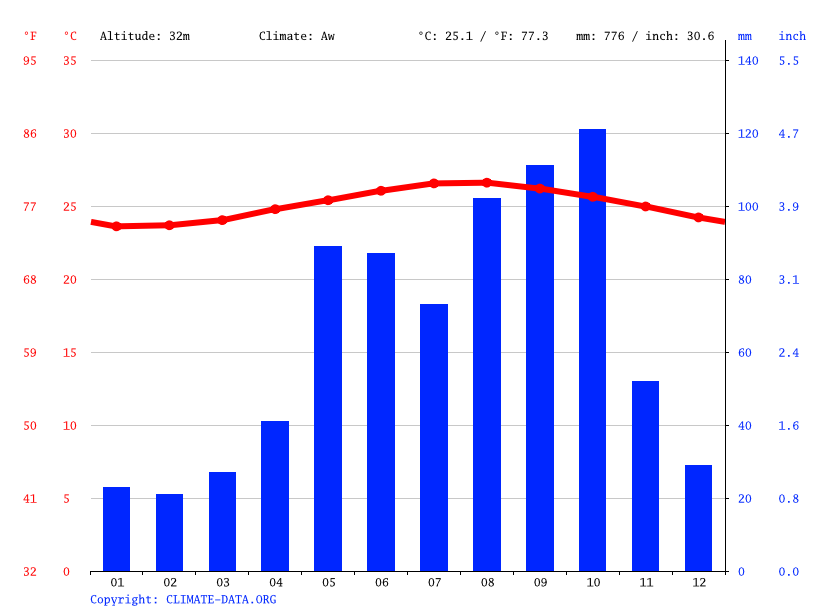 Climate graph // Weather by Month, Sombrero