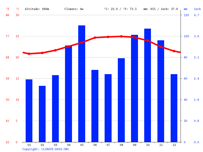 Climate graph // Weather by Month, Villa Trina