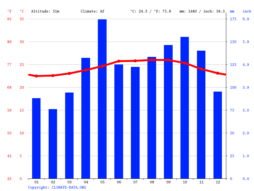 Climate graph // Weather by Month, Joba Arriba
