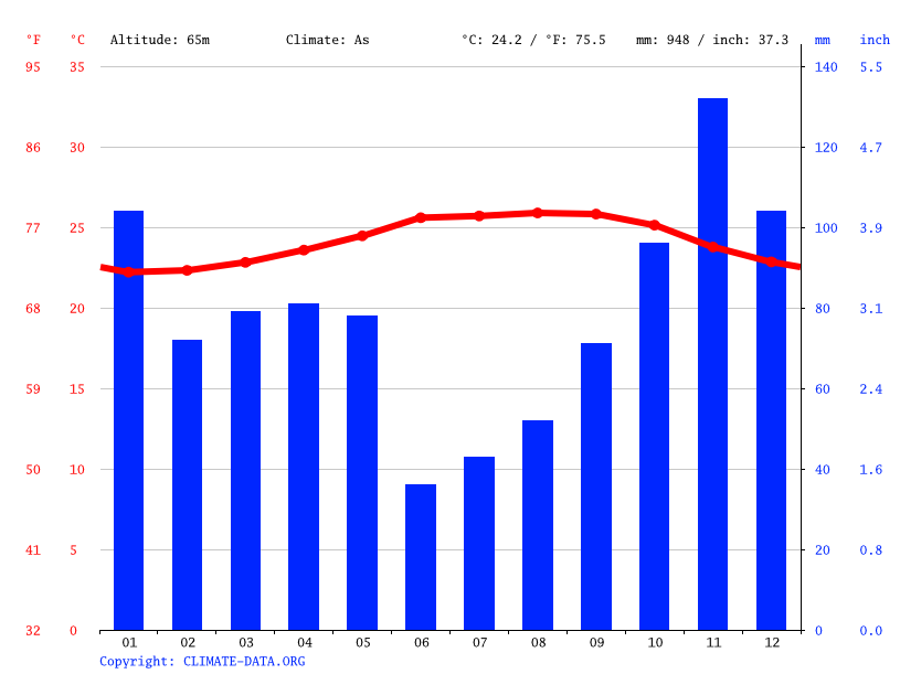 Climate graph // Weather by Month, Jamao al Norte