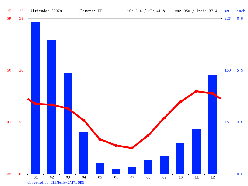 Climate graph // Weather by Month, Villa Exaltacion