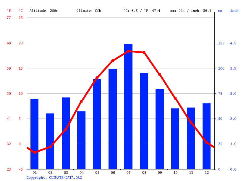 Climograph // Weather by Month, Armenruh