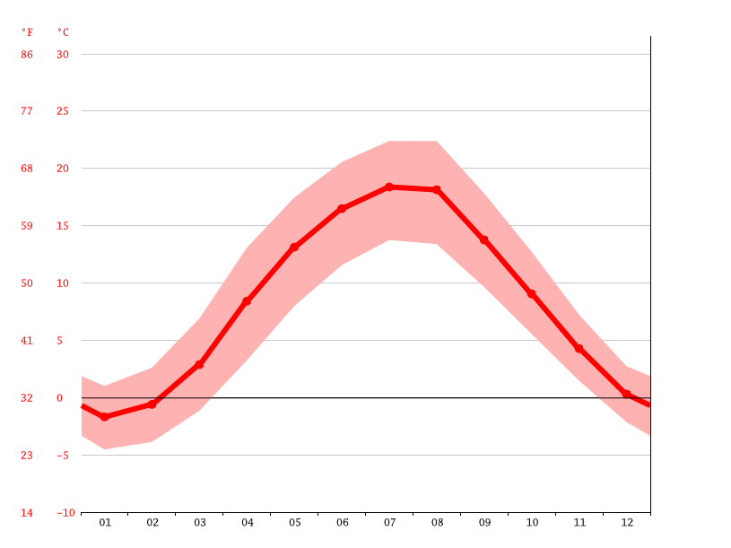 average temperatures, Armenruh