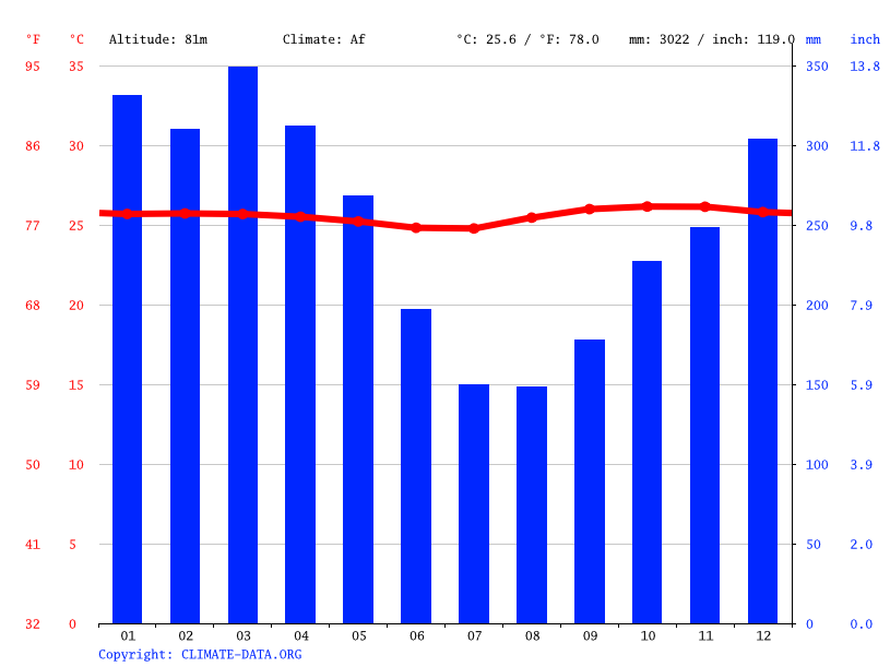 Climate graph // Weather by Month, San Sebastian