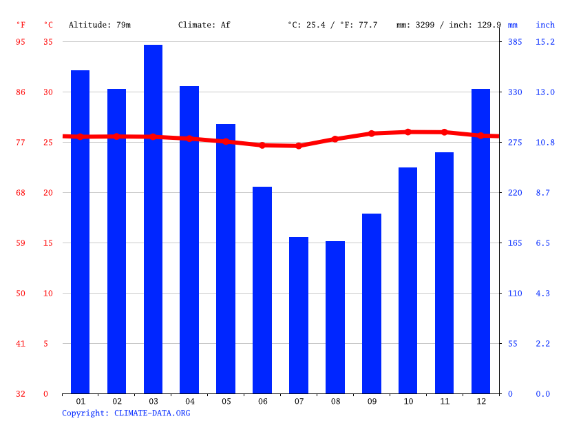 Climate graph // Weather by Month, Kilometro 11