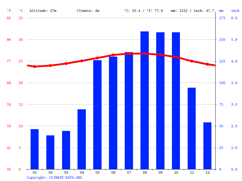 Climate graph // Weather by Month, EL COCO
