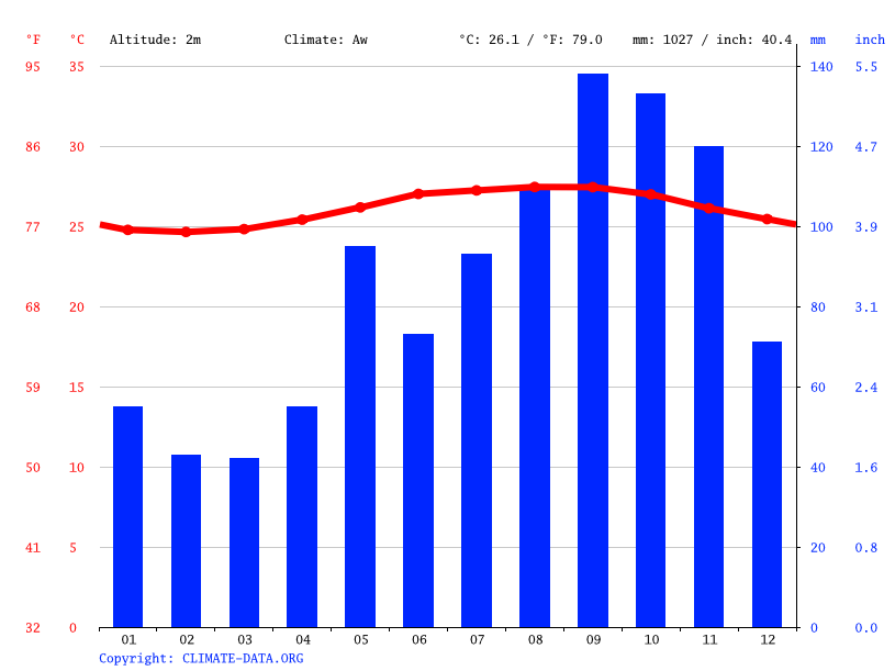Climate graph // Weather by Month, Laguna Bavaro