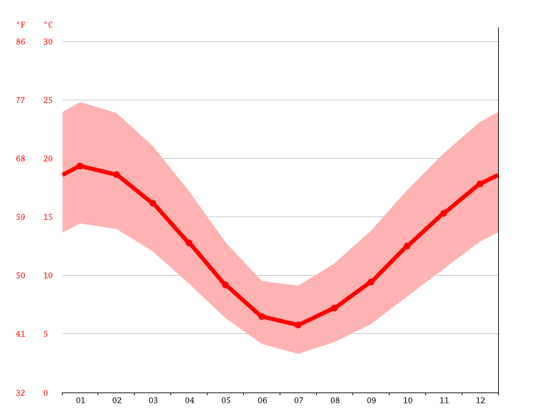average temperature, Km 8