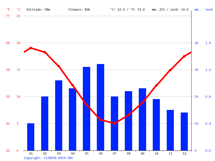 Climate graph // Weather by Month, Km. 20