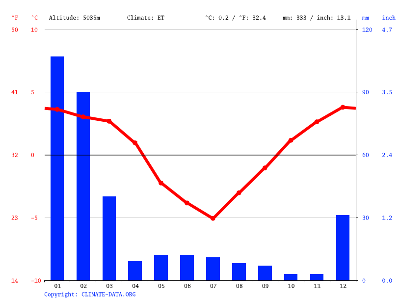 Climate graph // Weather by Month, Atacama Large Millimeter/submillimeter Array