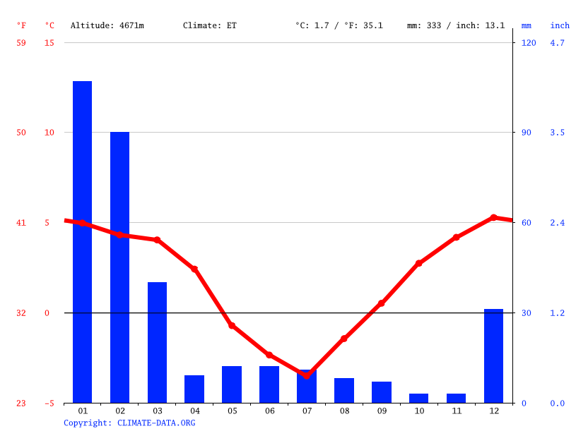 Climate graph // Weather by Month, Pajonales