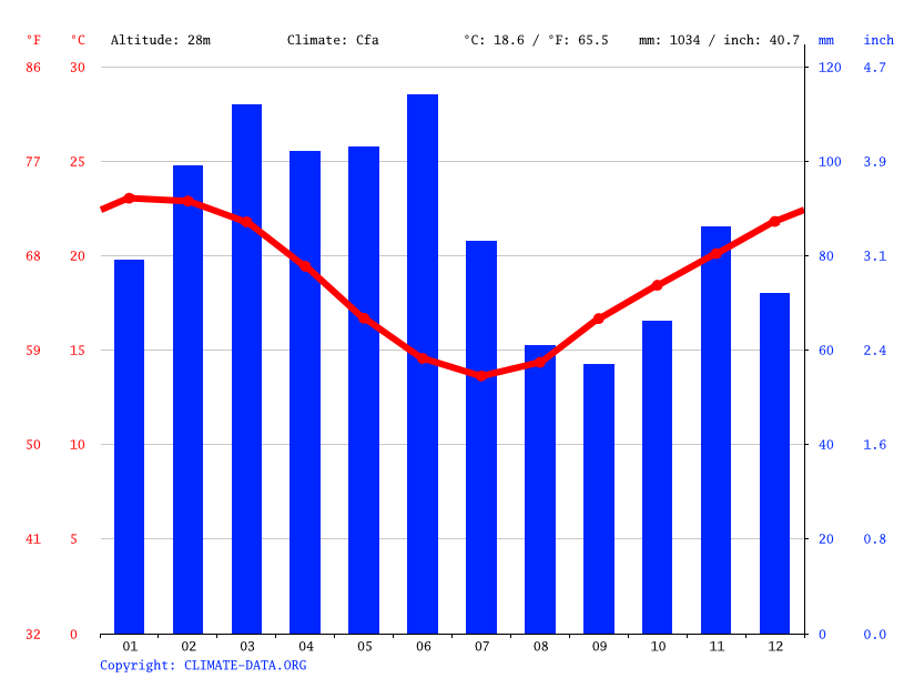 Climate graph // Weather by Month, Seal Rocks