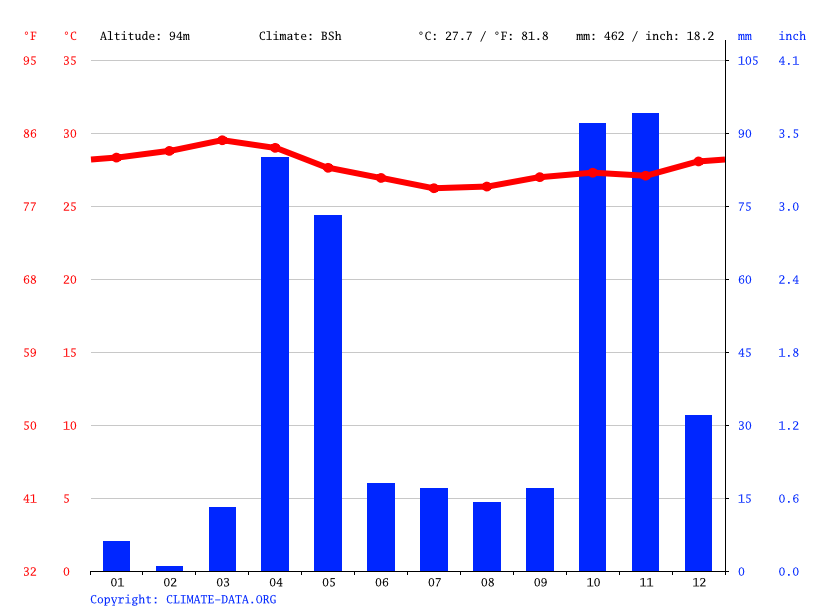 Climate graph // Weather by Month, Wanlaweyn (Daafeed)