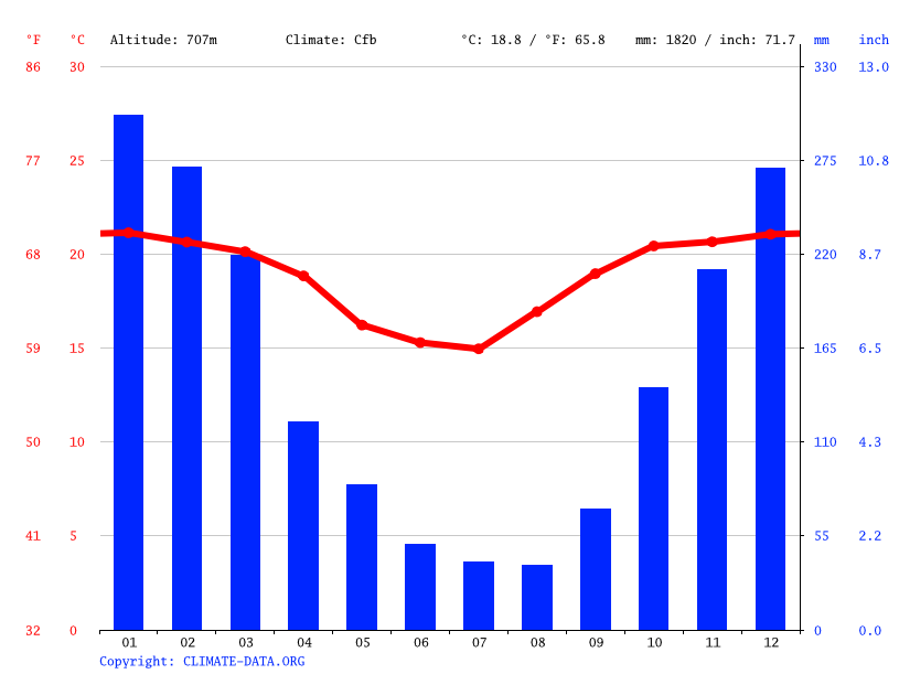 Climate graph // Weather by Month, Masicurí
