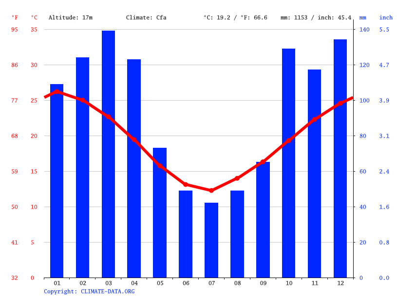 Climate graph // Weather by Month, Colastiné