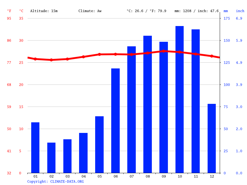 Climate graph // Weather by Month, Grand Bay