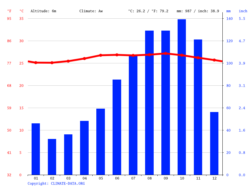 Climate graph // Weather by Month, Micoud