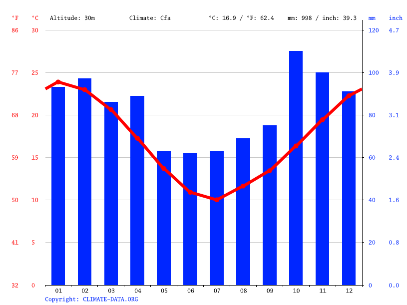 Climate graph // Weather by Month, El Peligro