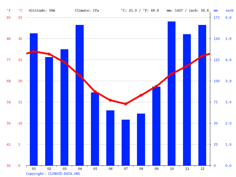 Climate graph // Weather by Month, Villa Guillermina