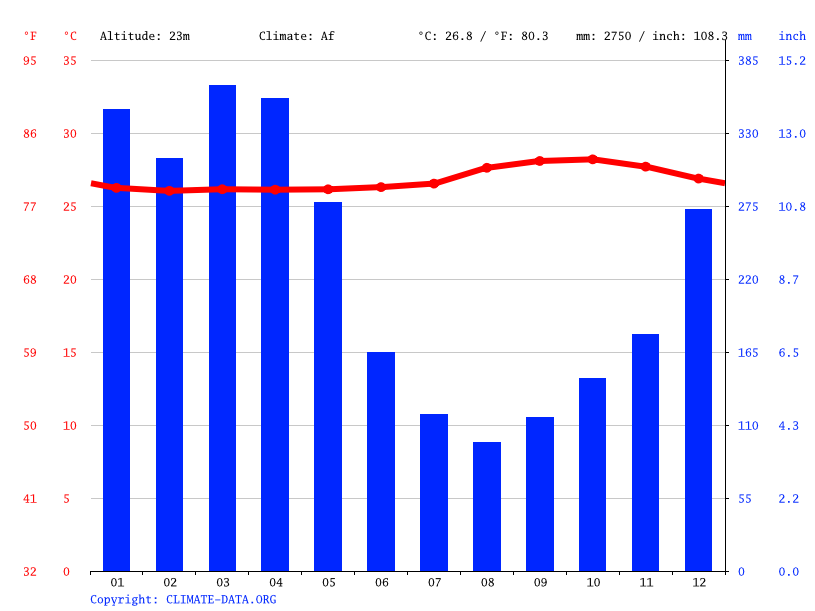 Climate graph // Weather by Month, Itacoatiara
