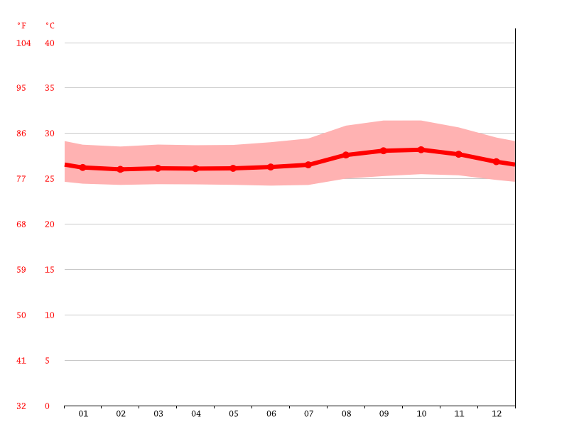 Temperature graph, Itacoatiara
