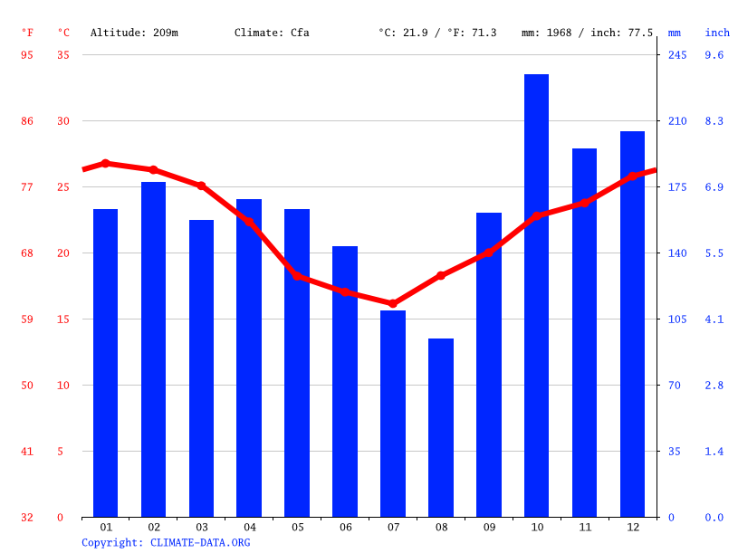 Climate graph // Weather by Month, Cordillera