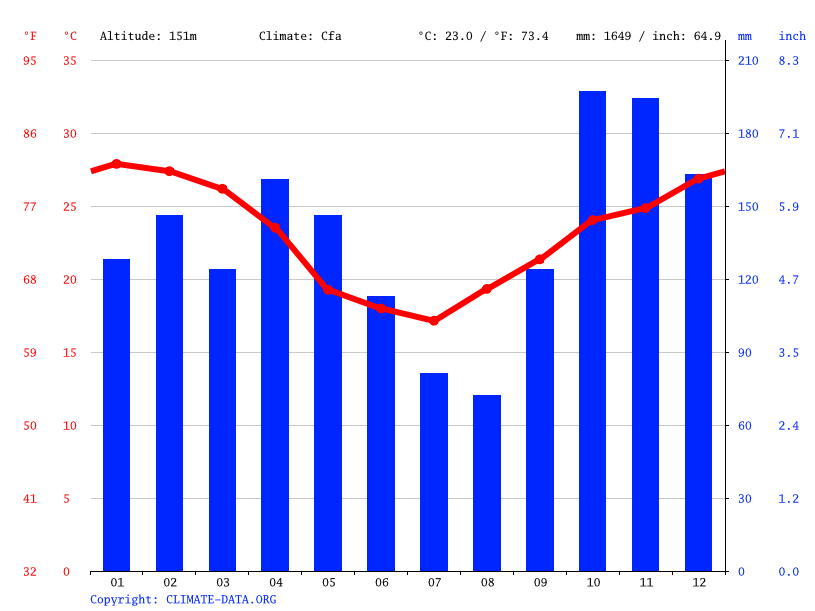 Climate graph // Weather by Month, Fernando de la Mora