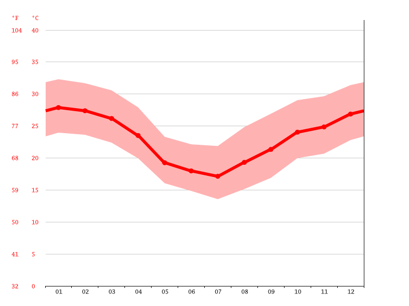 average temperature, Fernando de la Mora