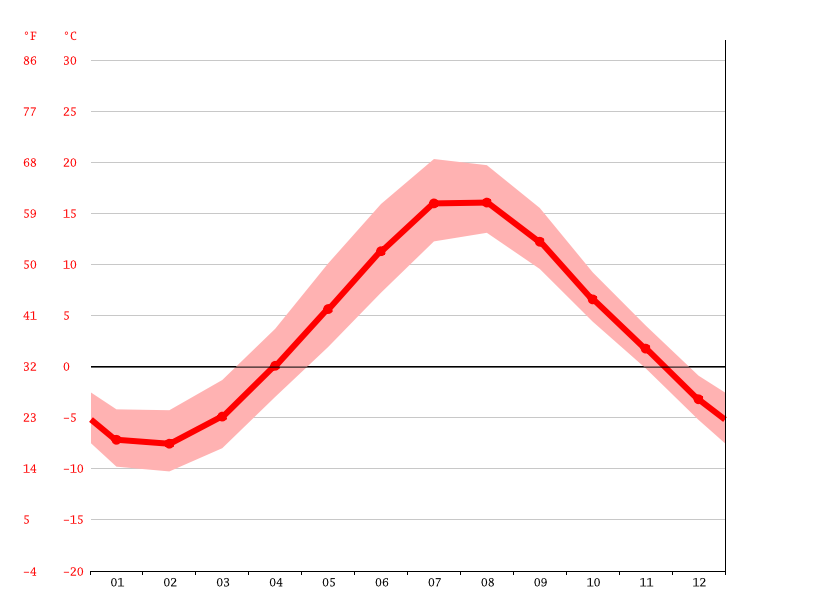 Temperature graph, Corner Brook