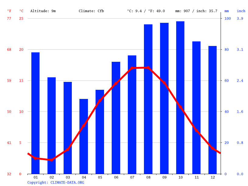 Climate graph // Weather by Month, Esbjerg