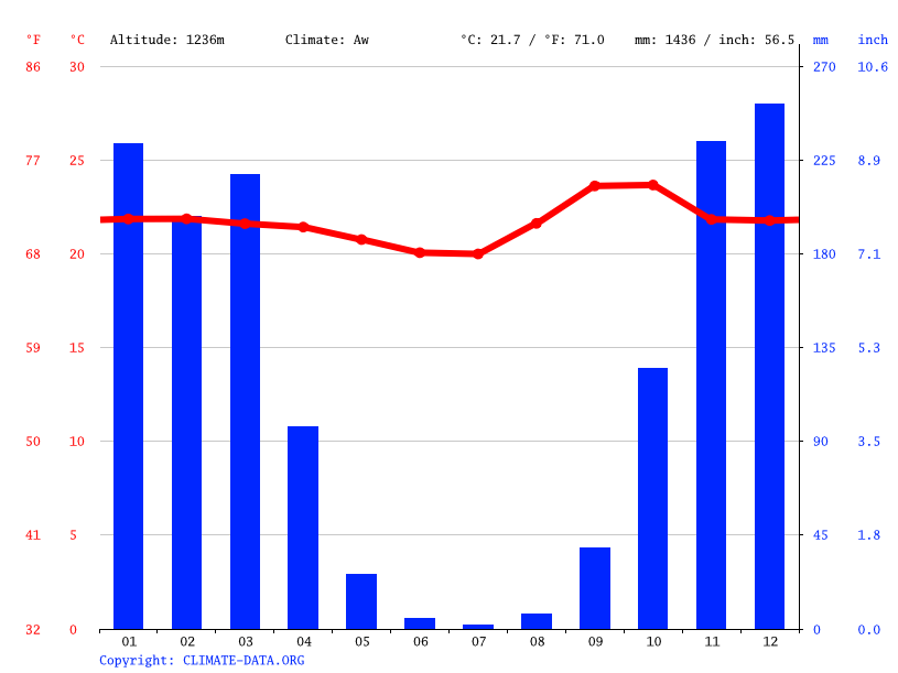 Climate graph // Weather by Month, Recanto das Emas
