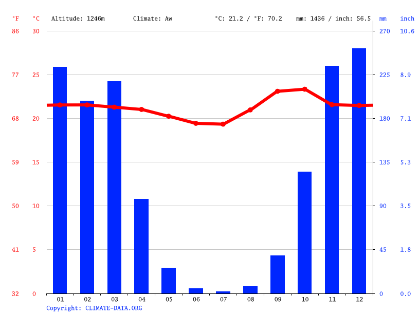 Climograph // Weather by Month, Riacho Fundo II