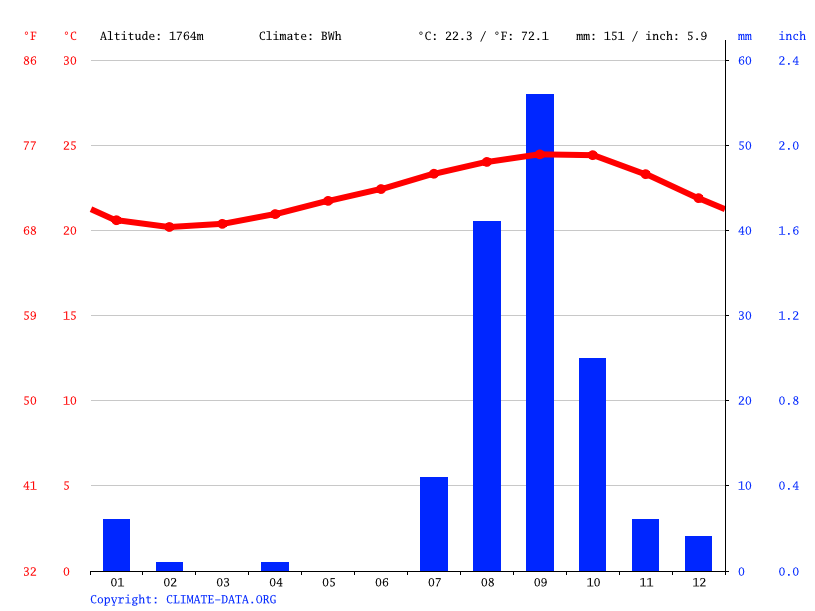 Climate graph // Weather by Month, (Chã das Caldeiras) destroyed by lava
