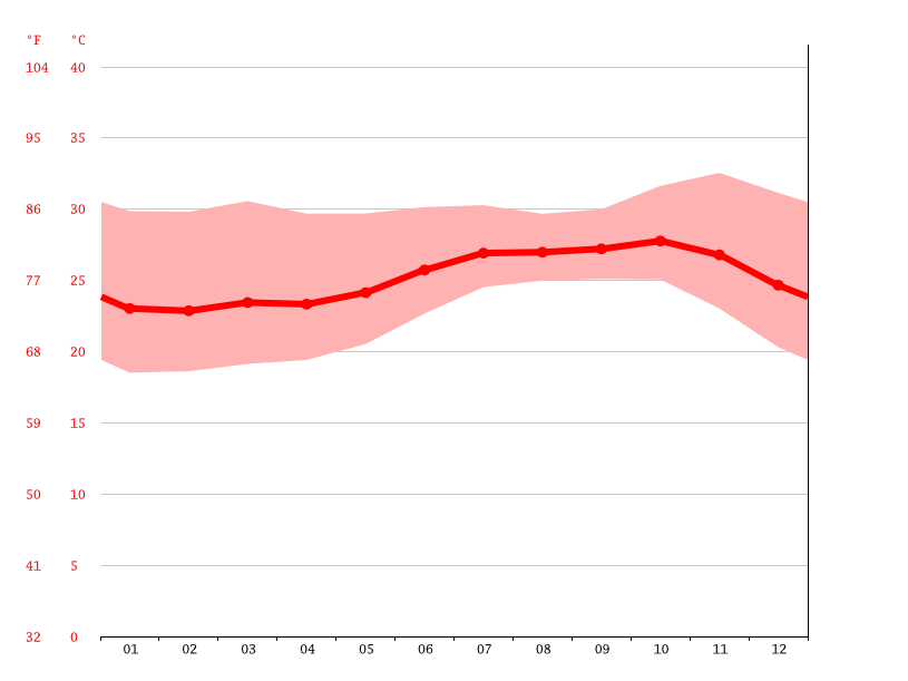Temperature graph, Popenguine