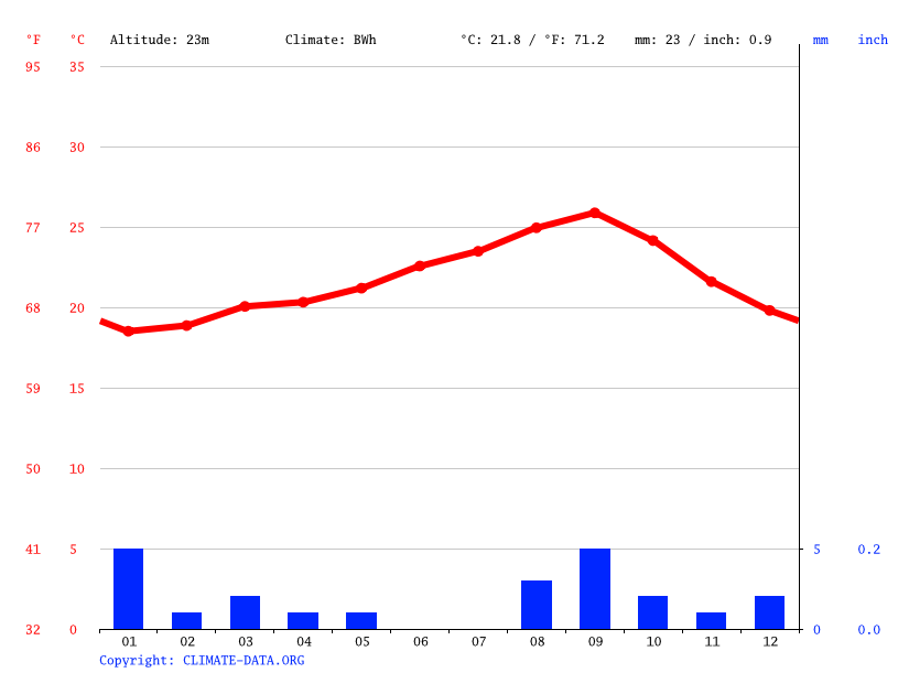 Climate graph // Weather by Month, Guerguerat