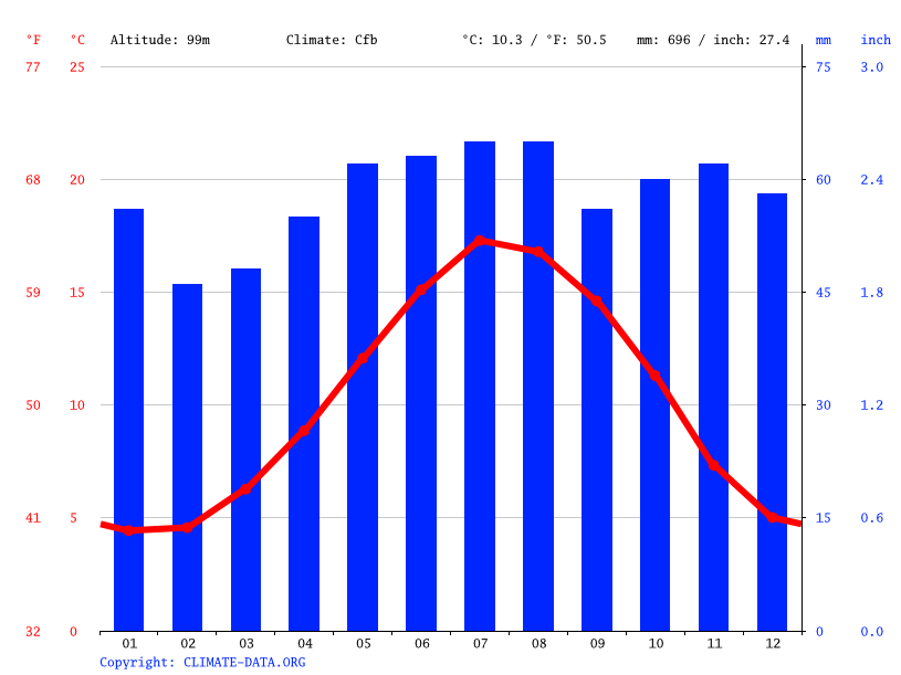 Climate graph // Weather by Month, Ampthill