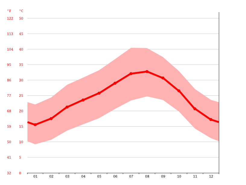 average temperature, Mijik