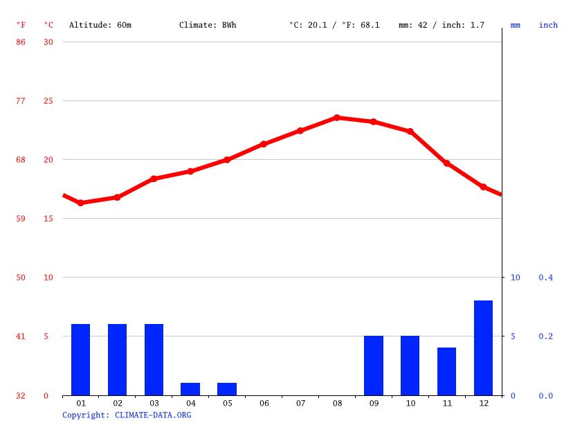 Climate graph // Weather by Month, Lamssid
