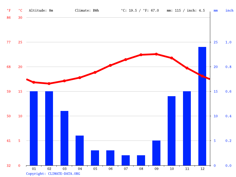 Climate graph // Weather by Month, Arrecife