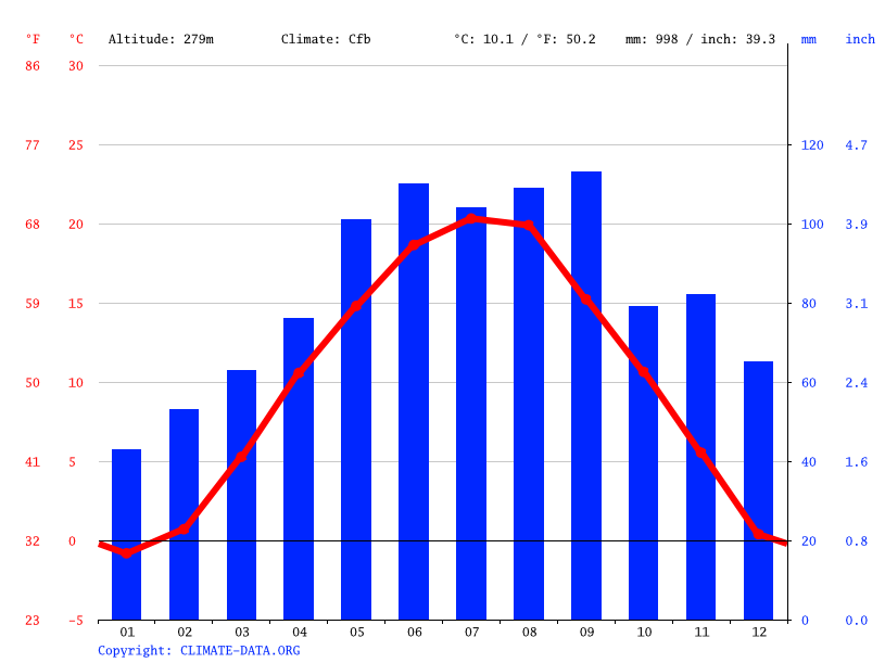 Climate graph // Weather by Month, Maribor