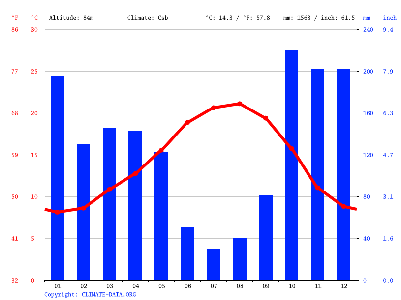 Climate graph // Weather by Month, Vila Nova de Famalicão