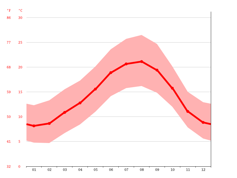 average temperature, Vila Nova de Famalicão